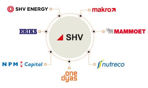 Grupo SHV