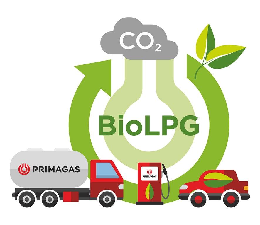 Schéma distribuce Bio LPG od Primagasu