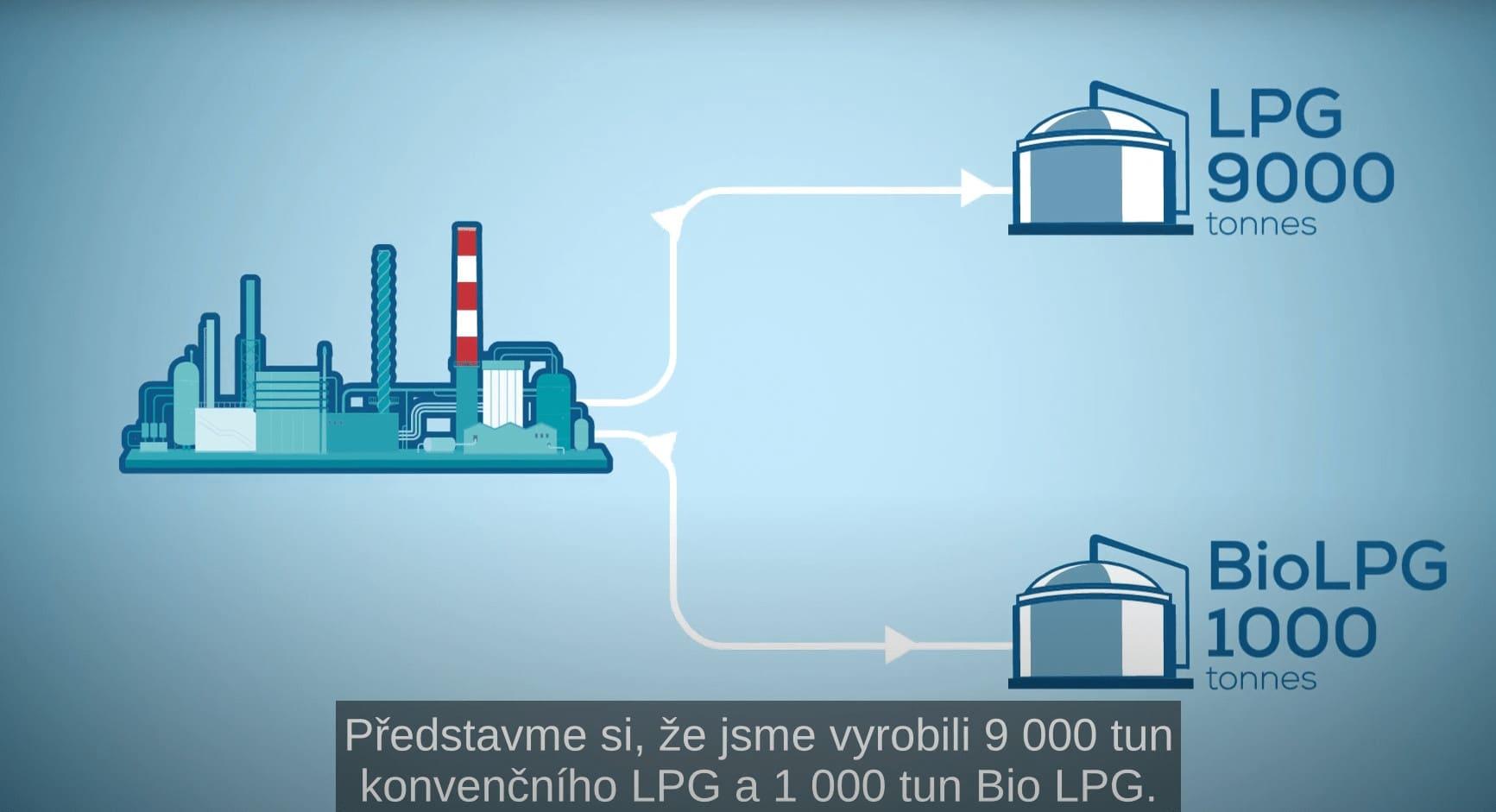 Hmotnostní bilance Bio LPG