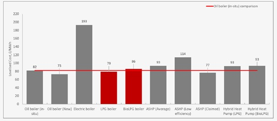 Graph that compares levelised costs of different boilers, including LPG boilers and BioLPG boilers