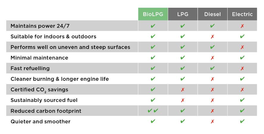 Comparison table for BioLPG, LPG, Diesel and Electric for forklift trucks